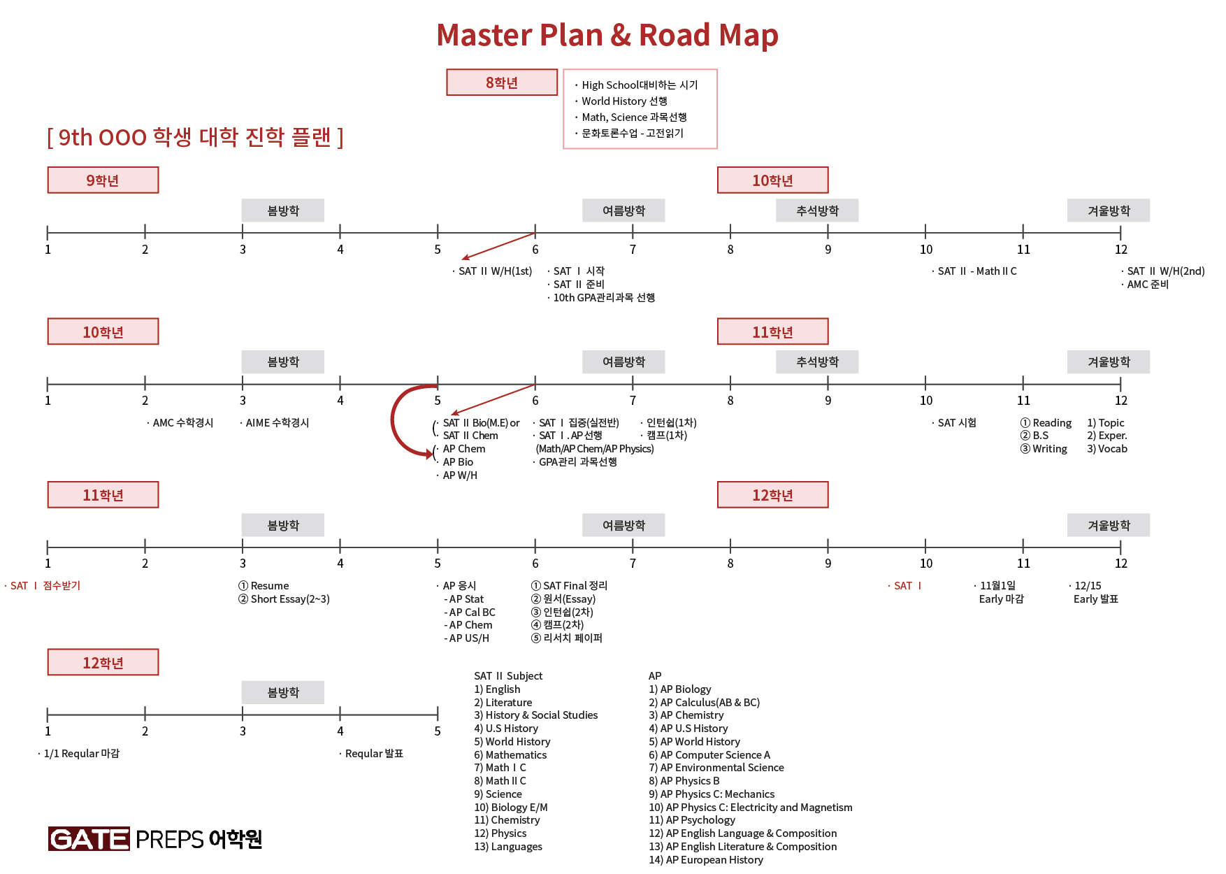 Master Plan & Road Map